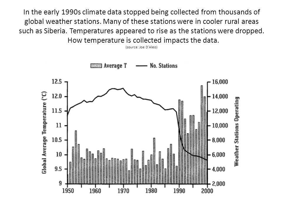 In the early 1990s climate data stopped being collected from thousands of global weather stations.