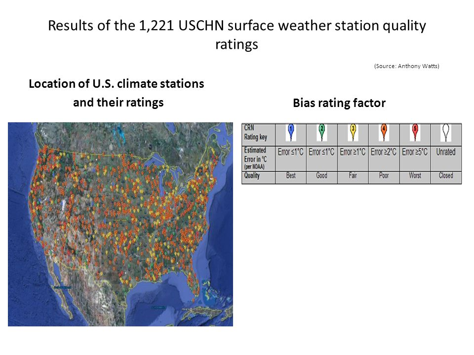 Results of the 1,221 USCHN surface weather station quality ratings (Source: Anthony Watts)