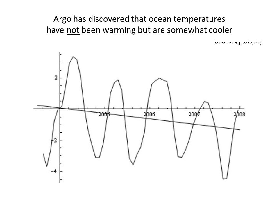 Argo has discovered that ocean temperatures have not been warming but are somewhat cooler (source: Dr.