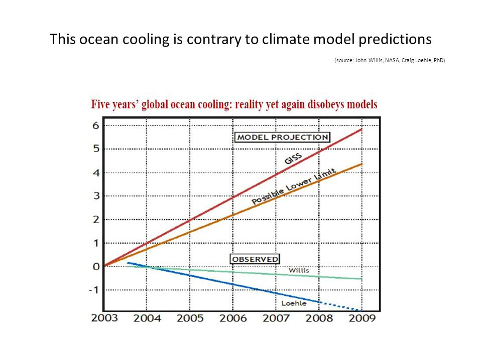 This ocean cooling is contrary to climate model predictions (source: John Willis, NASA, Craig Loehle, PhD)