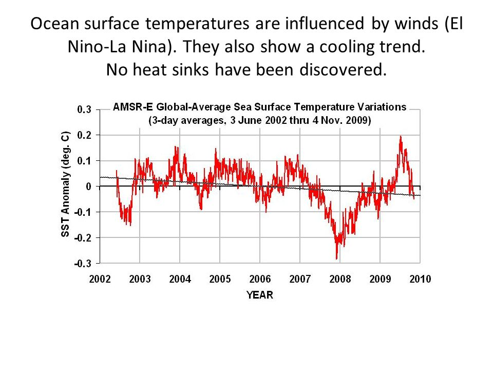 Ocean surface temperatures are influenced by winds (El Nino-La Nina)