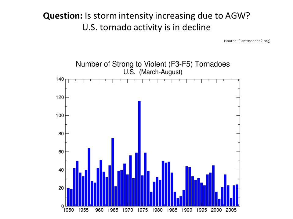 Question: Is storm intensity increasing due to AGW. U. S