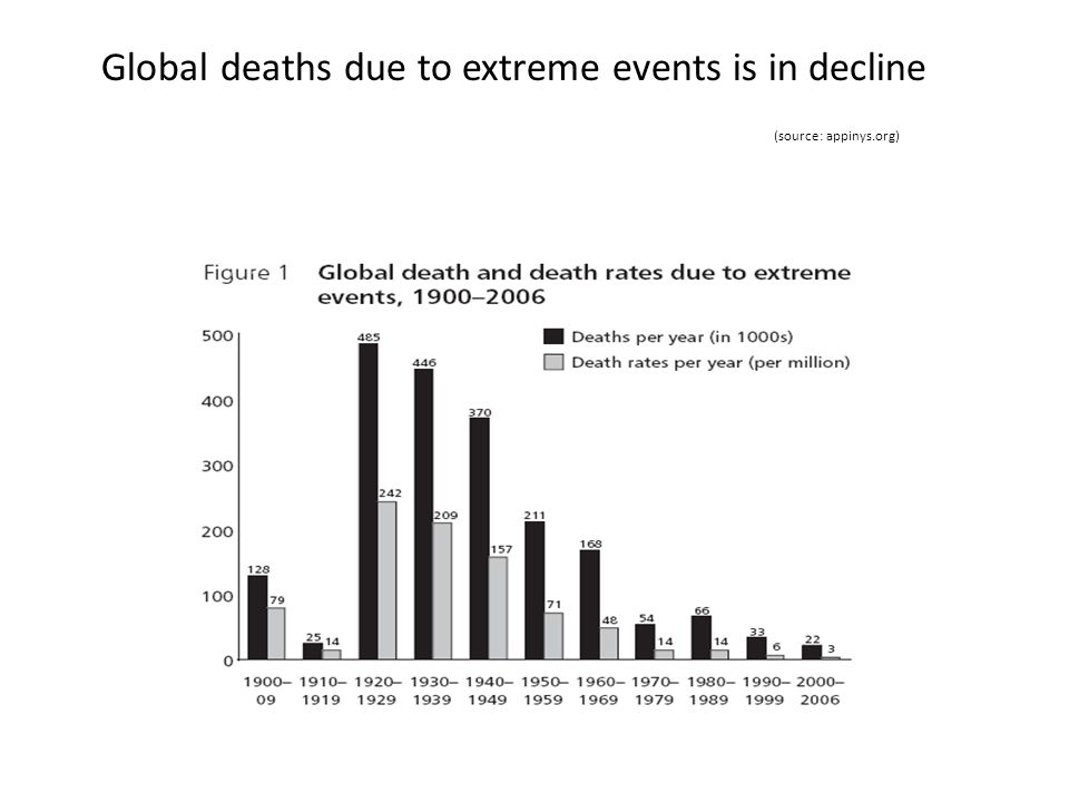 Global deaths due to extreme events is in decline