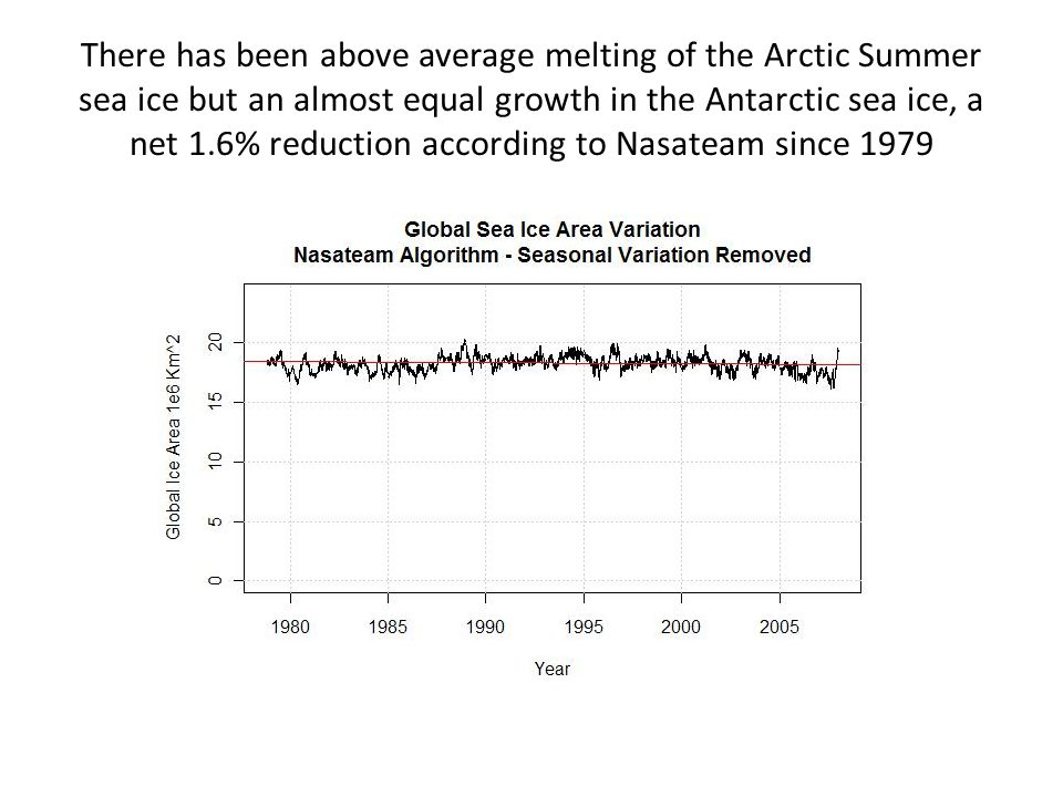 There has been above average melting of the Arctic Summer sea ice but an almost equal growth in the Antarctic sea ice, a net 1.6% reduction according to Nasateam since 1979