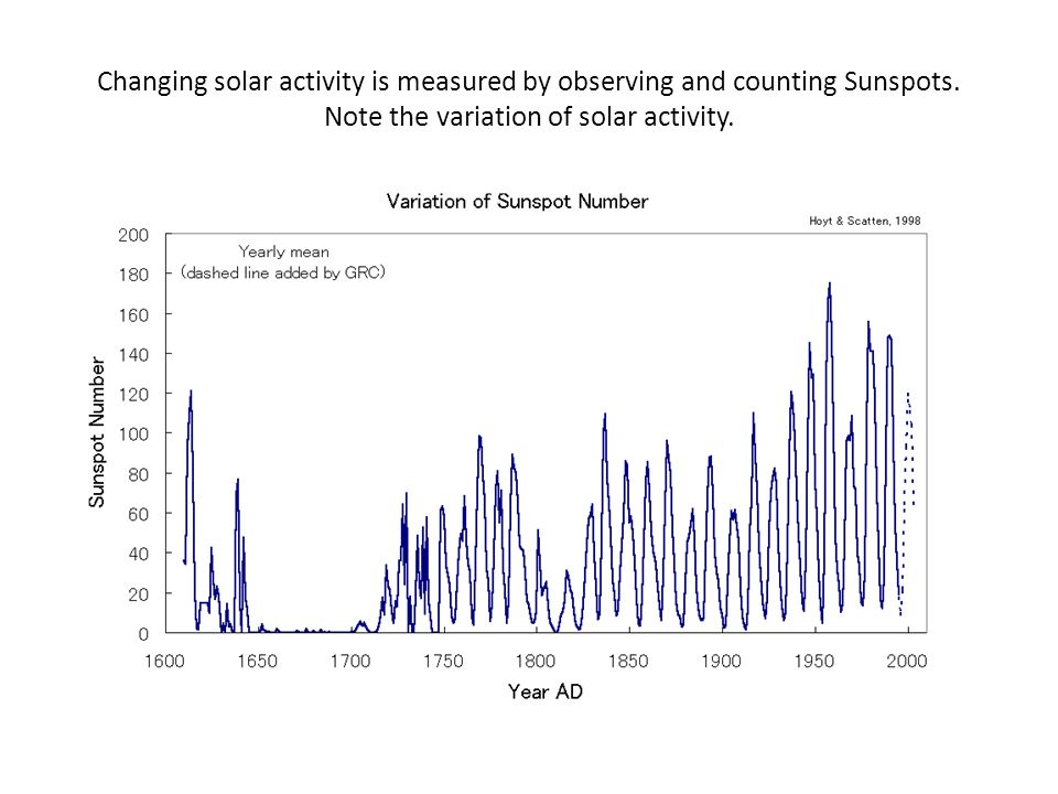 Changing solar activity is measured by observing and counting Sunspots
