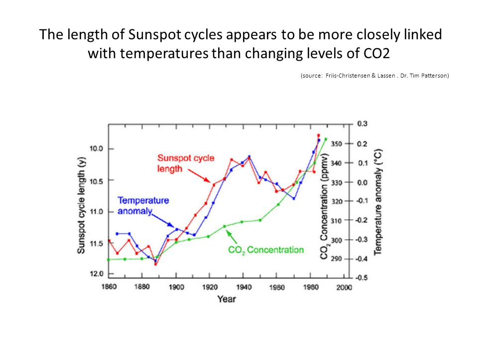 The length of Sunspot cycles appears to be more closely linked with temperatures than changing levels of CO2 (source: Friis-Christensen & Lassen .