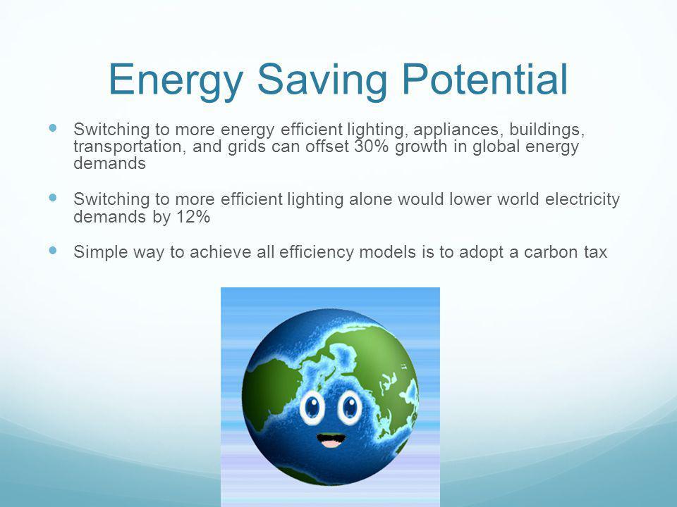 Energy Saving Potential