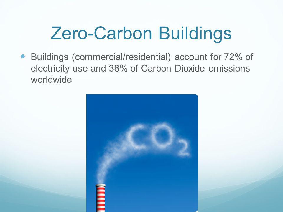 Zero-Carbon Buildings