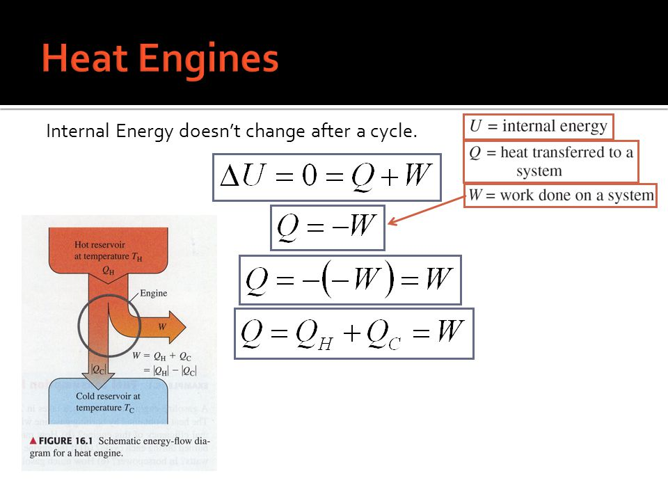 Heat Engines Internal Energy doesn't change after a cycle.