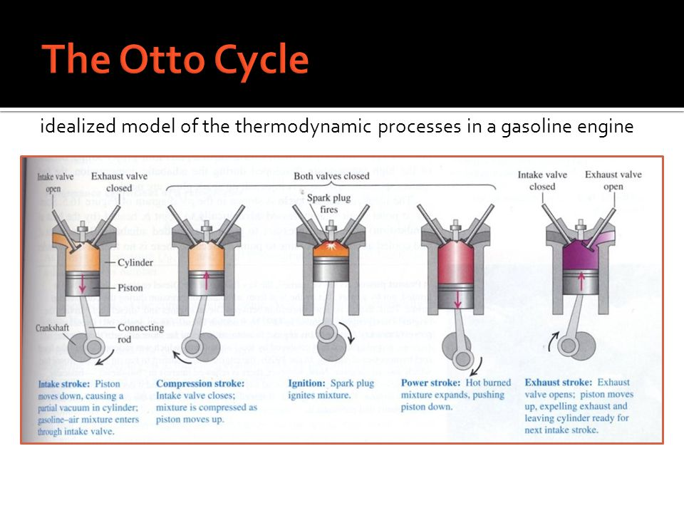 The Otto Cycle idealized model of the thermodynamic processes in a gasoline engine