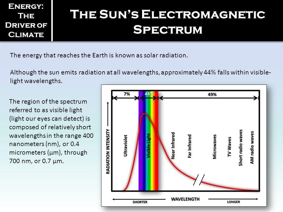 The Sun's Electromagnetic Spectrum