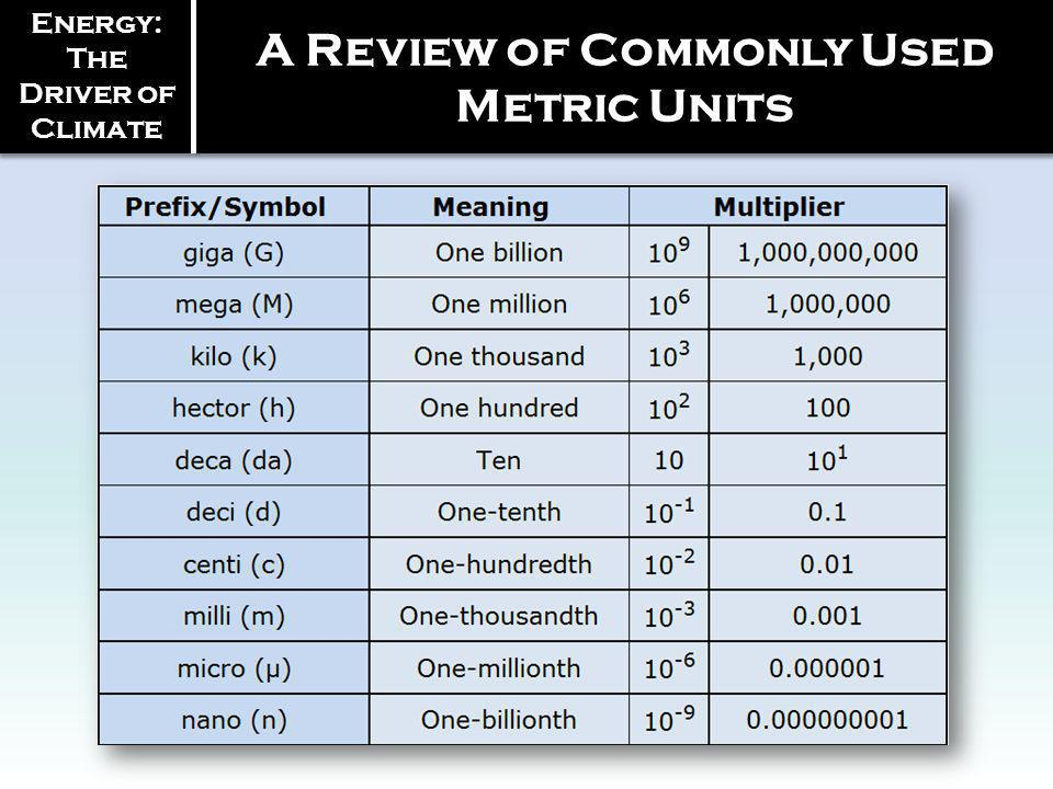 A Review of Commonly Used Metric Units