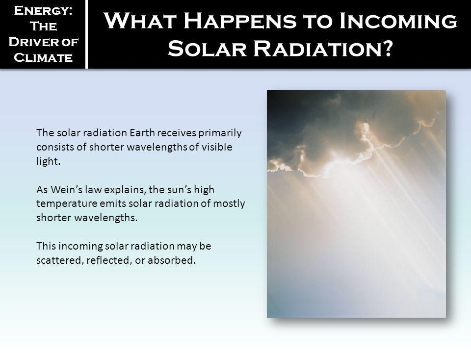What Happens to Incoming Solar Radiation