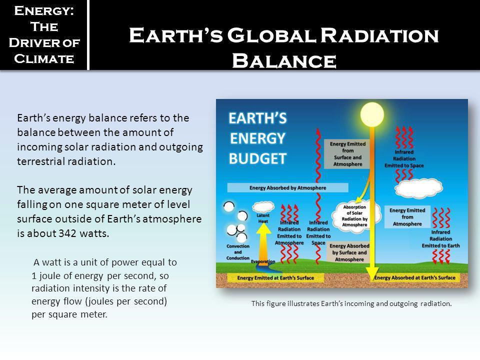 Earth's Global Radiation Balance