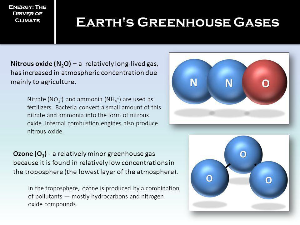 Earth s Greenhouse Gases