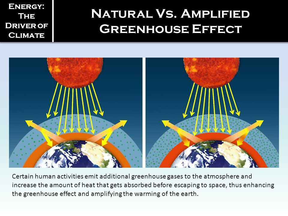 Natural Vs. Amplified Greenhouse Effect