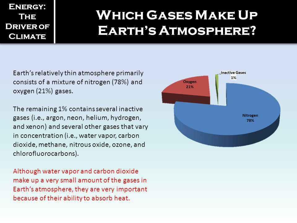 Which Gases Make Up Earth's Atmosphere