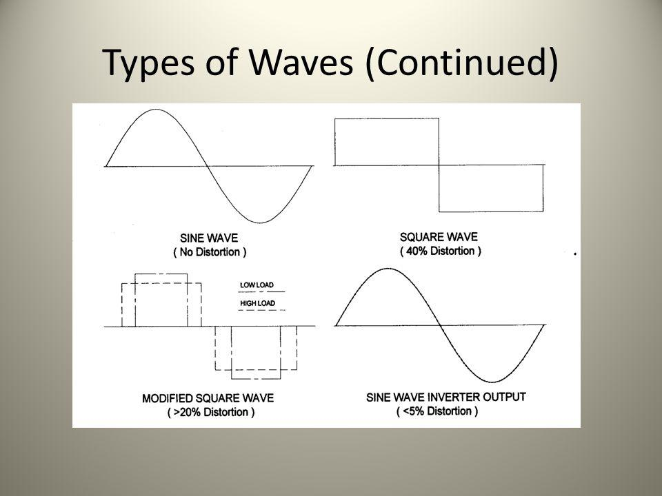 Types of Waves (Continued)