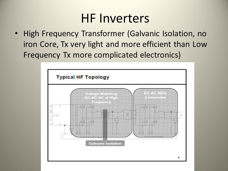 HF Inverters