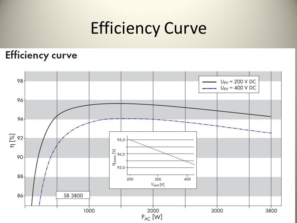 Efficiency Curve