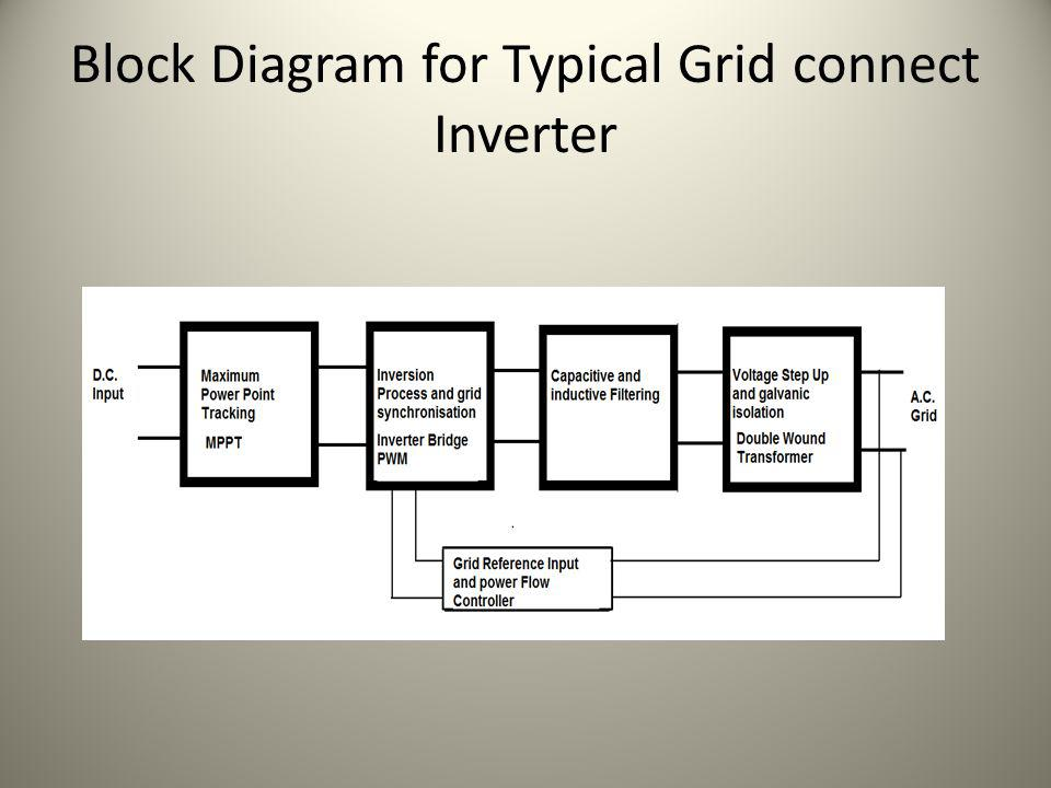 Block Diagram for Typical Grid connect Inverter