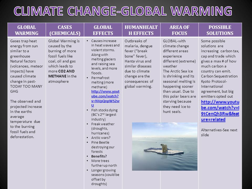 CLIMATE CHANGE-GLOBAL WARMING
