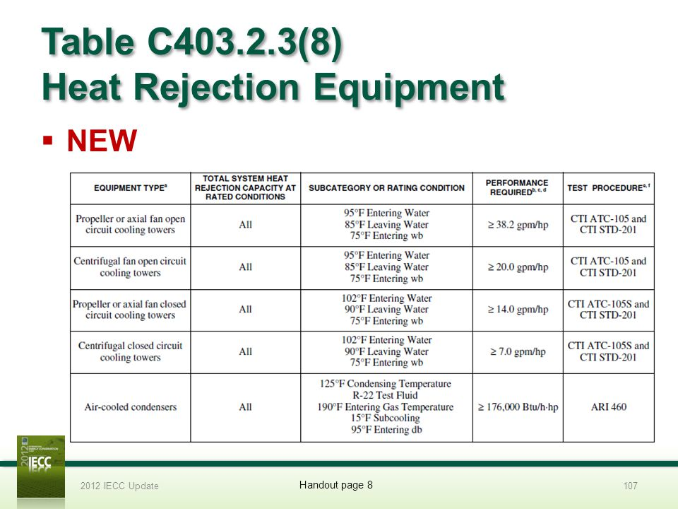 Table C403.2.3(8) Heat Rejection Equipment