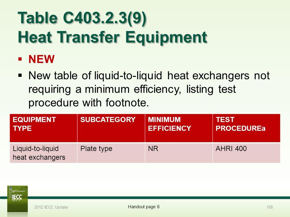 Table C403.2.3(9) Heat Transfer Equipment
