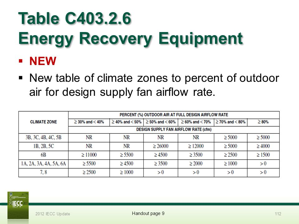 Table C403.2.6 Energy Recovery Equipment