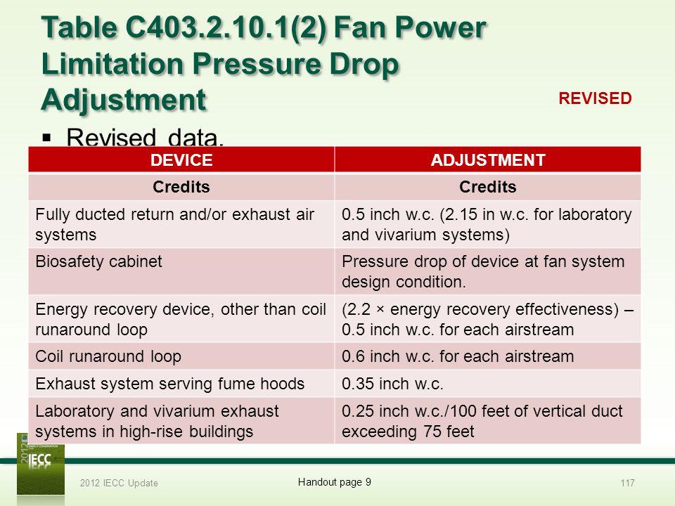Table C403.2.10.1(2) Fan Power Limitation Pressure Drop Adjustment