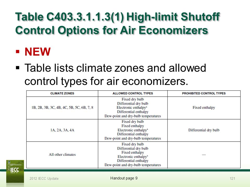 Table C403.3.1.1.3(1) High-limit Shutoff Control Options for Air Economizers