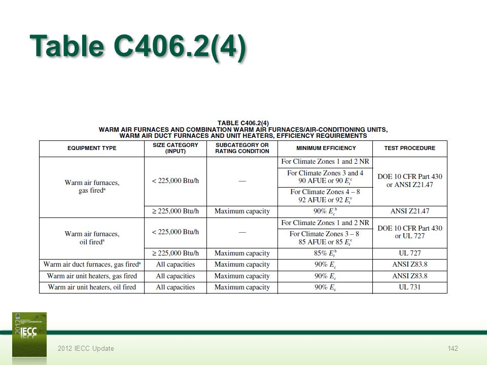 Table C406.2(4) 2012 IECC Update