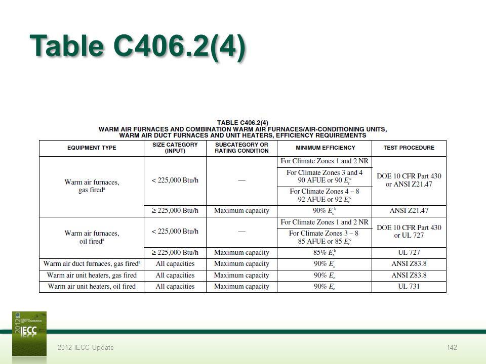 Table C406.2(4) 2012 IECC Update