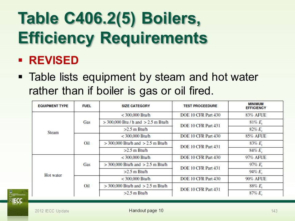 Table C406.2(5) Boilers, Efficiency Requirements