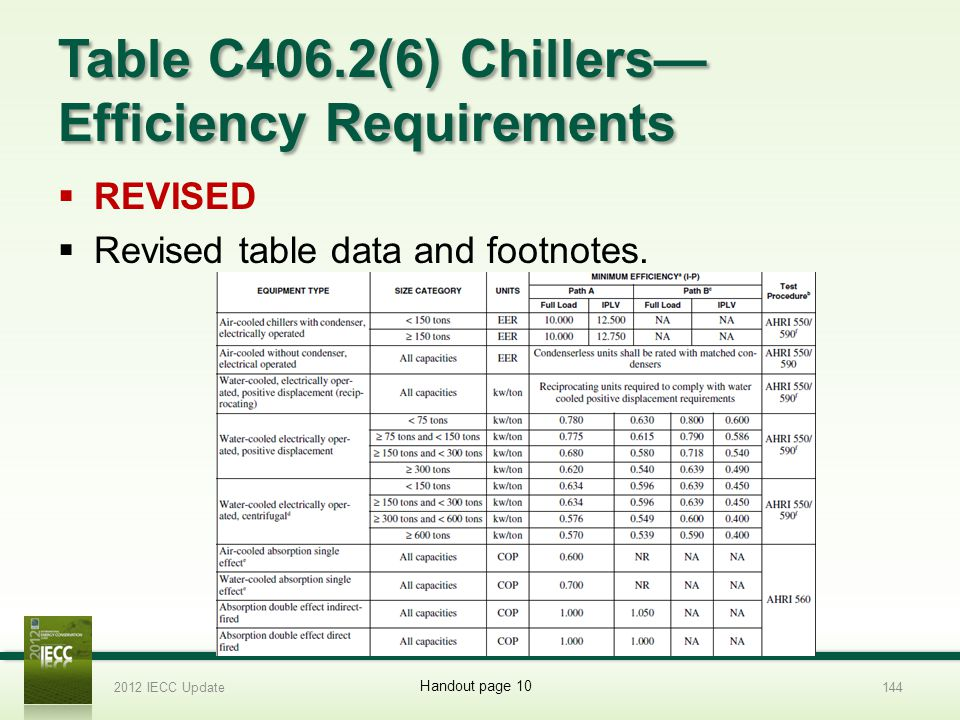 Table C406.2(6) Chillers—Efficiency Requirements