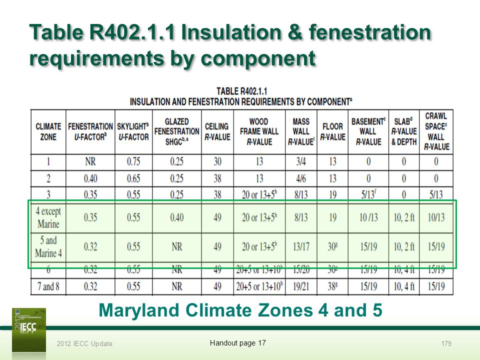 Table R402.1.1 Insulation & fenestration requirements by component