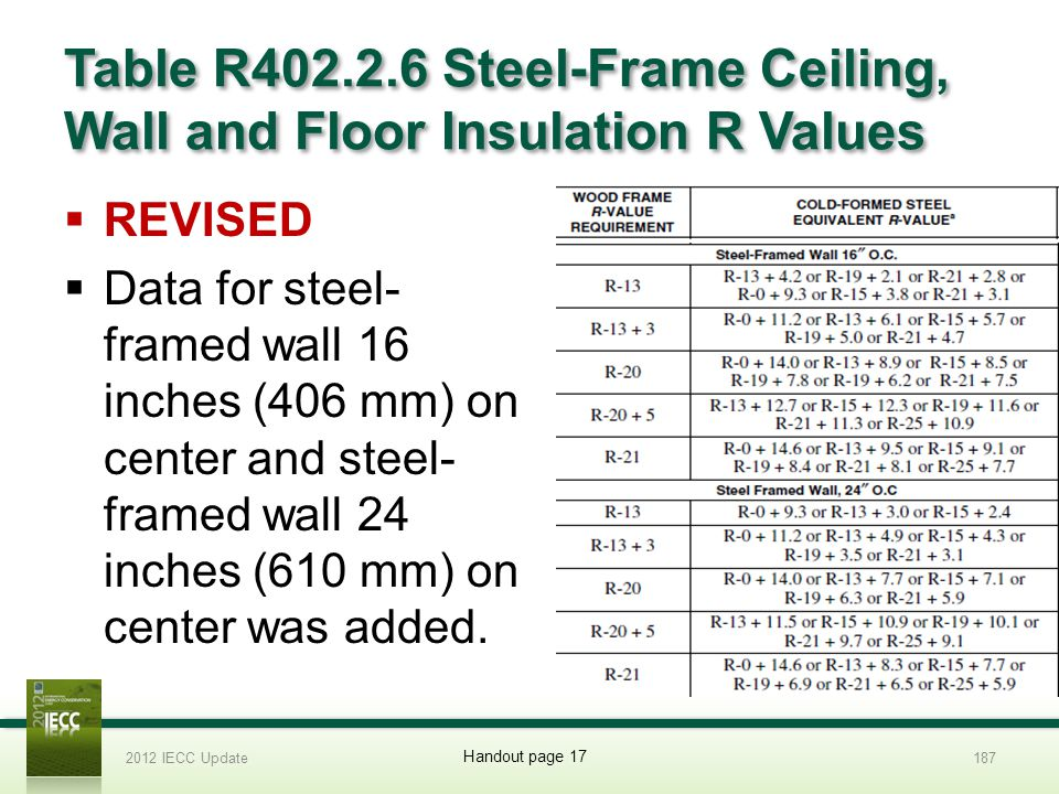 Table R402.2.6 Steel-Frame Ceiling, Wall and Floor Insulation R Values