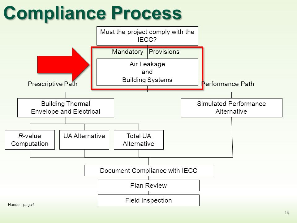 Compliance Process Must the project comply with the IECC