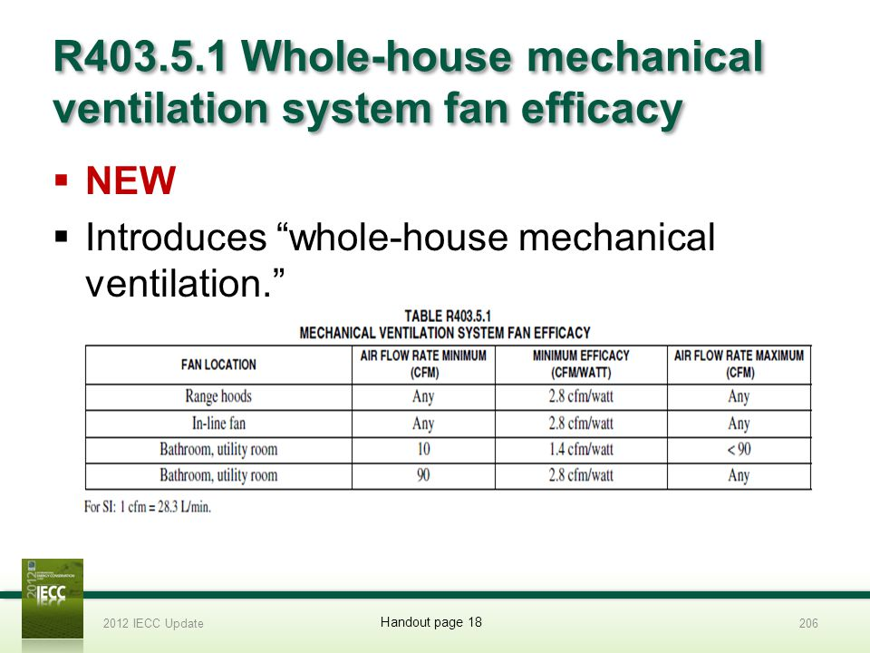 R403.5.1 Whole-house mechanical ventilation system fan efficacy