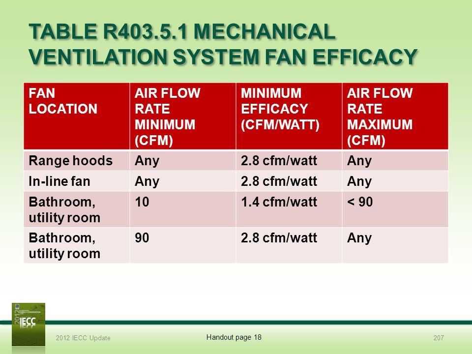 TABLE R403.5.1 MECHANICAL VENTILATION SYSTEM FAN EFFICACY