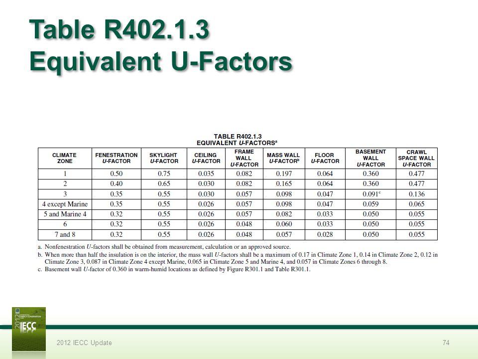 Table R402.1.3 Equivalent U-Factors