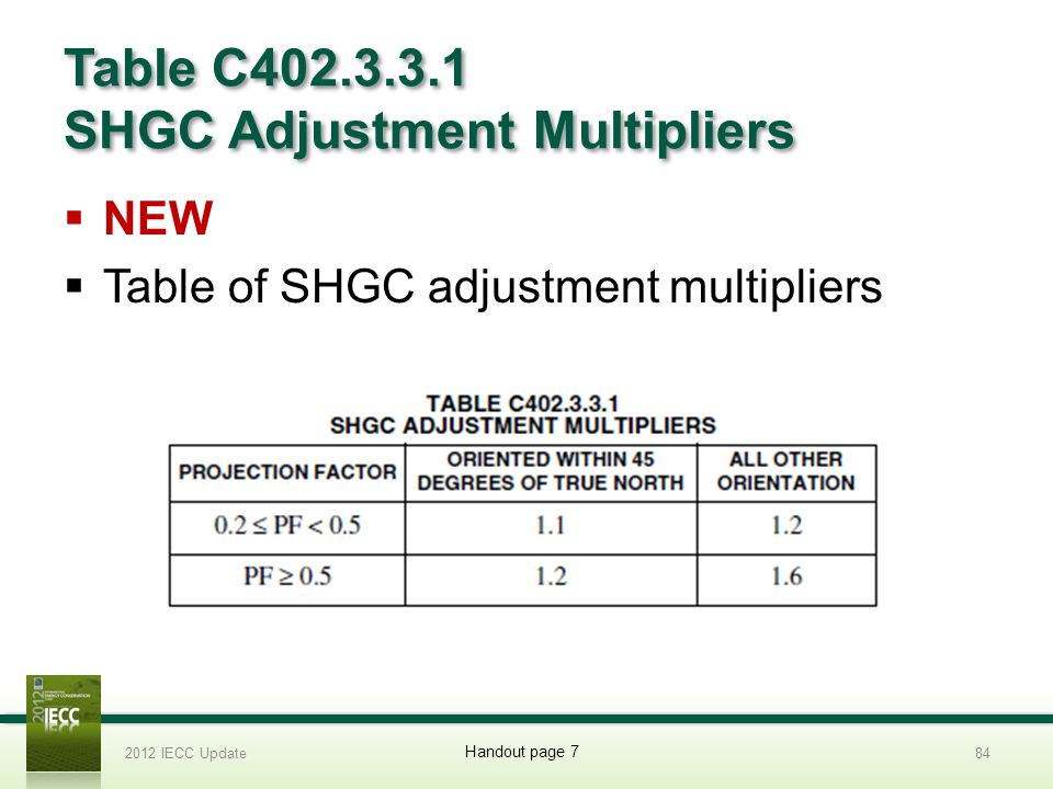 Table C402.3.3.1 SHGC Adjustment Multipliers