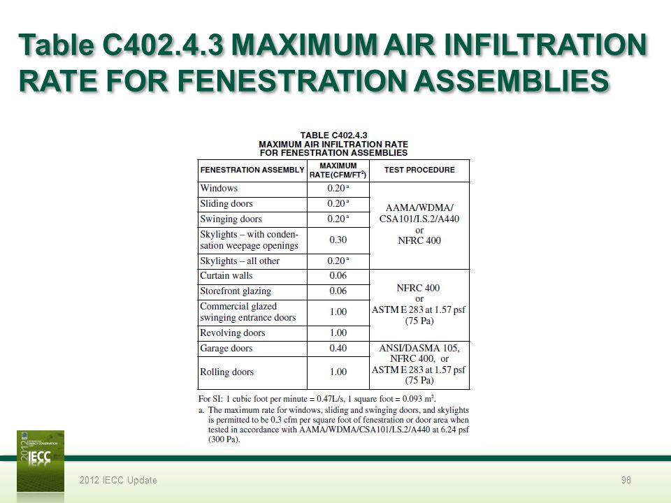 2012 Slide Template 3/31/2017. Table C402.4.3 MAXIMUM AIR INFILTRATION RATE FOR FENESTRATION ASSEMBLIES.