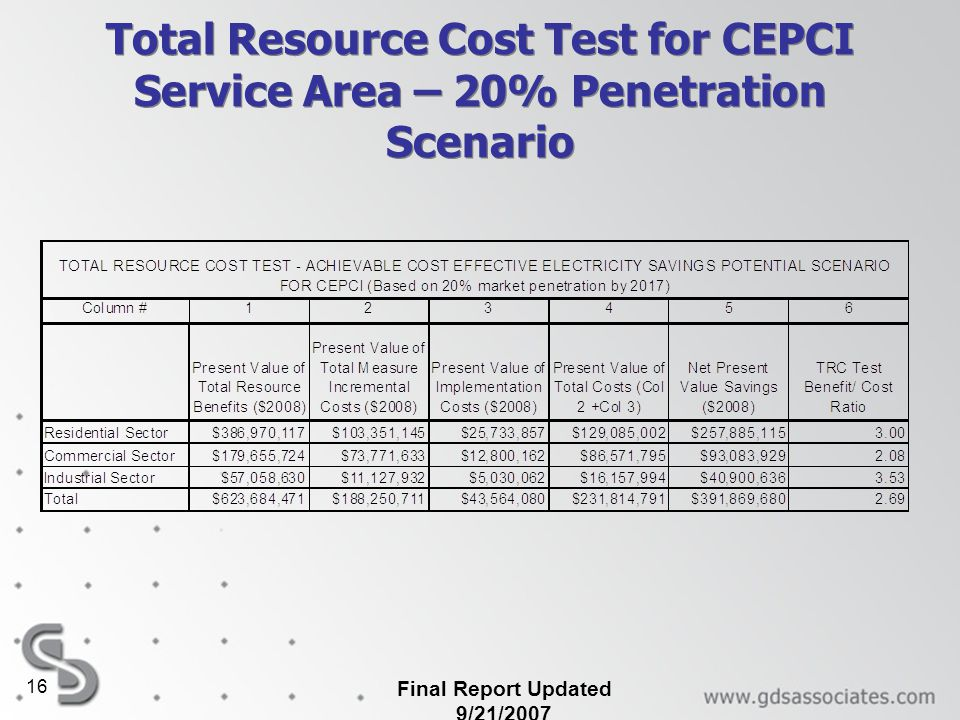 Speaking. Penetration test pricing was