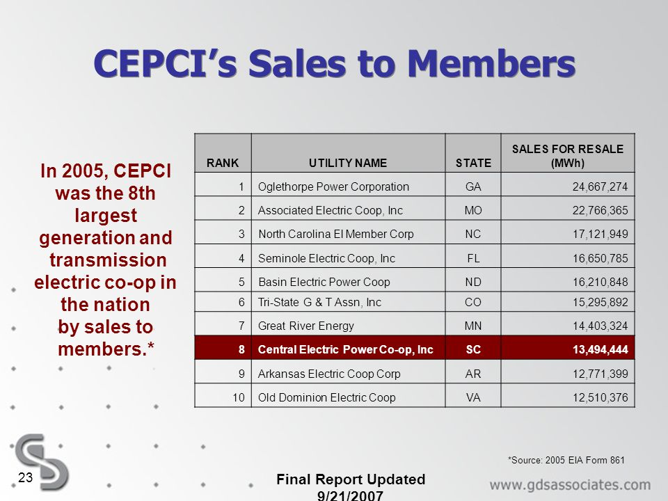 CEPCI's Sales to Members