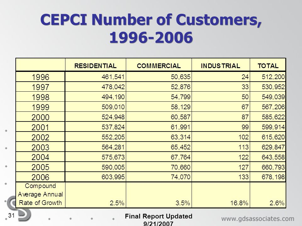 CEPCI Number of Customers, 1996-2006