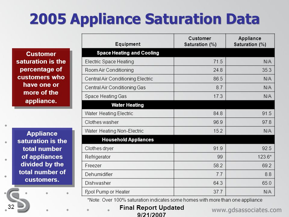 2005 Appliance Saturation Data