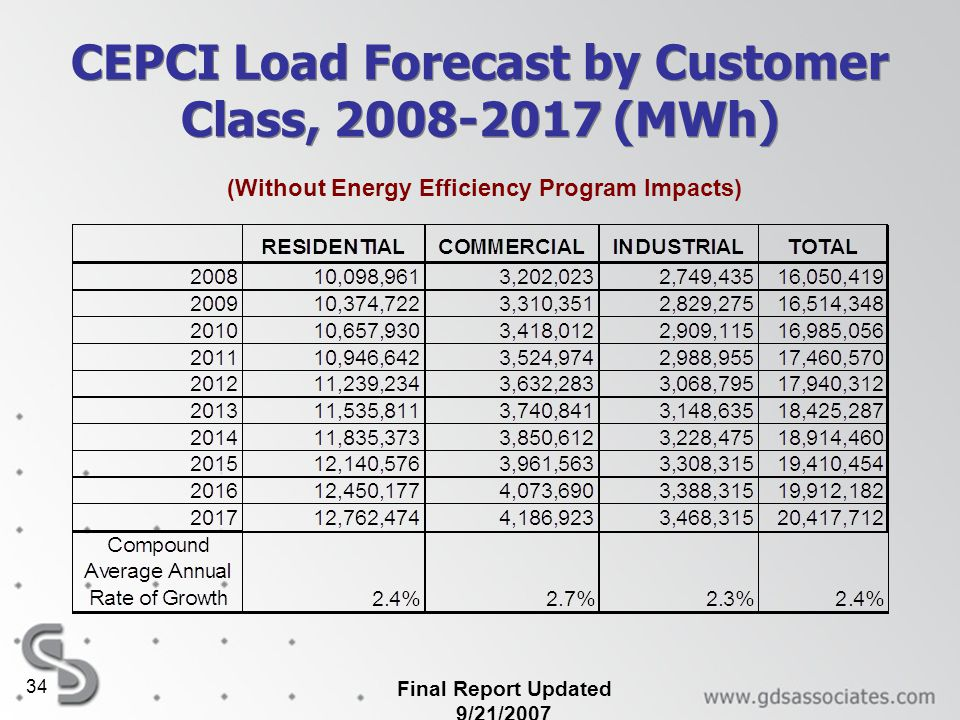 CEPCI Load Forecast by Customer Class, 2008-2017 (MWh)
