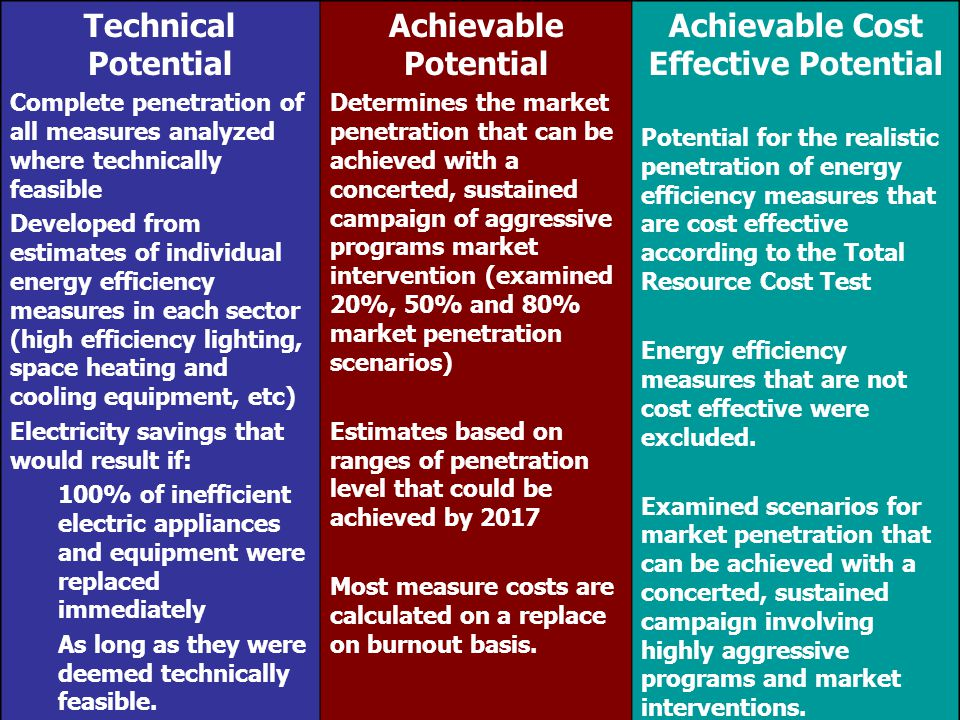 Achievable Cost Effective Potential Final Report Updated 9/21/2007