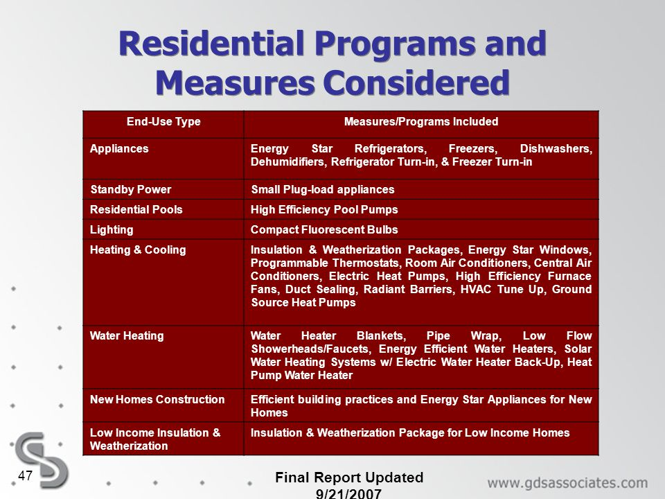 Residential Programs and Measures Considered